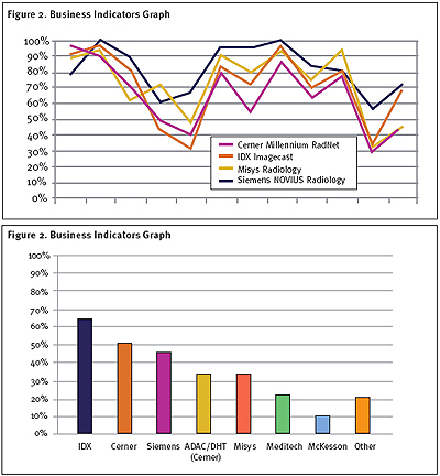 The HIT Report from KLAS: Radiology Information Systems 2003: Market