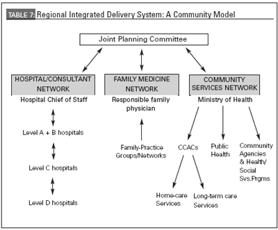 integrating health care systems essay Performance measurement in health care  of quality in modern health care systems may help understand the  interdependency by integrating and .