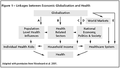 Globalization surplus minimalism advantages and