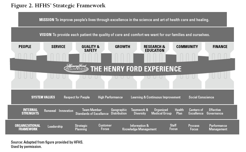 Henry Ford Organizational Structure