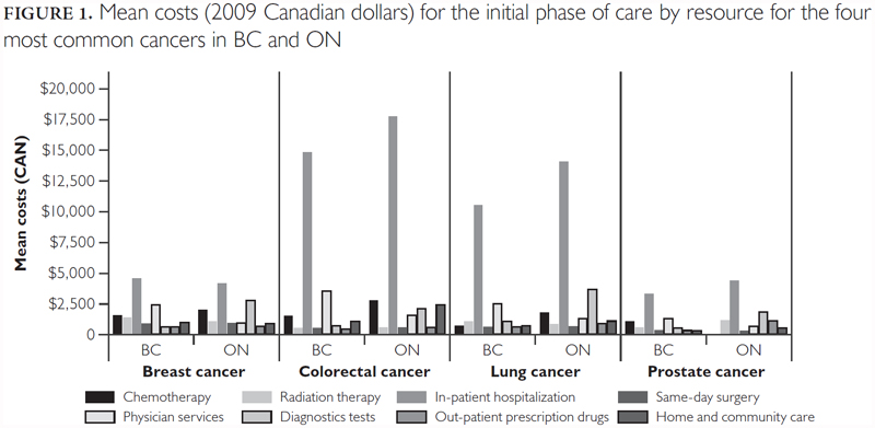 Estimating The Cost Of Cancer Care In British Columbia And Ontario A