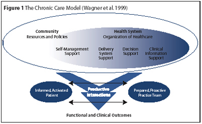 The Expanded Chronic Care Model An Integration Of