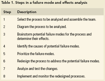 Using ISMP Canada's Framework for Failure Mode and Effects Analysis