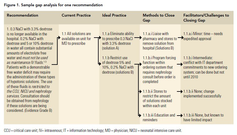 Compliance with a Pediatric Clinical Practice Guideline for