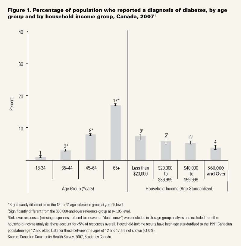 The percentage of adults (i.e., 12 and older) who reported having diabetes ...