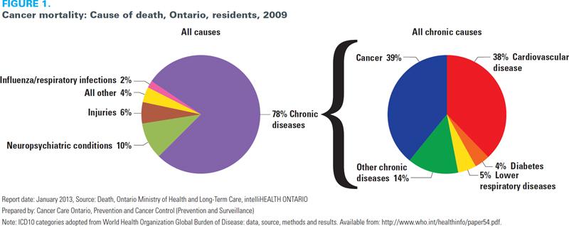 burden of cancer globally