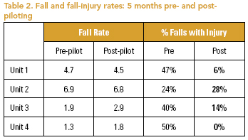 morse fall risk assessment