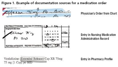 types of medication errors pdf