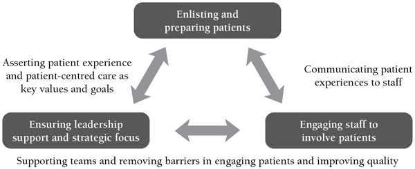 Creating Engagement Capable Environments In Healthcare