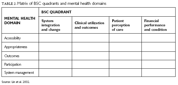 Adapting The Balanced Scorecard For Mental Health And Addictions An