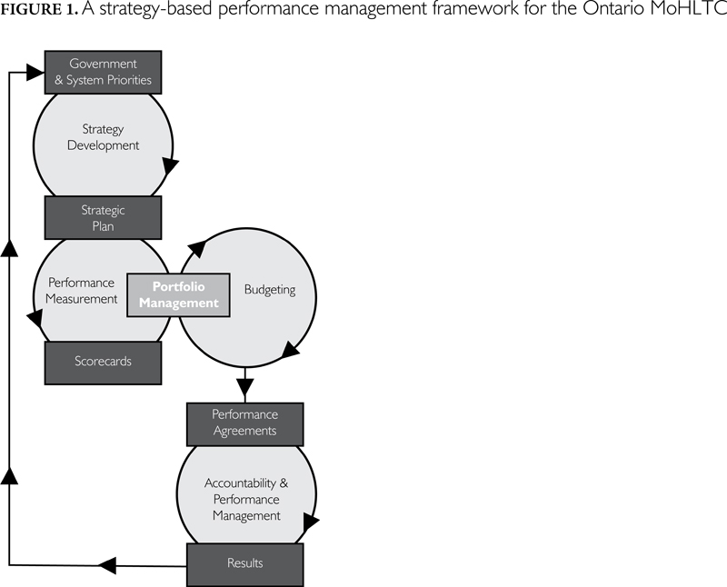 strategic performance measurement systems sp ms essay This study provides and tests a model to explain how characteristics of strategic performance measurement systems performance measurement systems (spms).