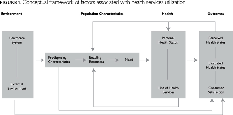 access to health care utilization by 39 managed care for children: effect on access to care and utilization of health services peter g szilagyi abstract the rapid trend toward enrolling children in.