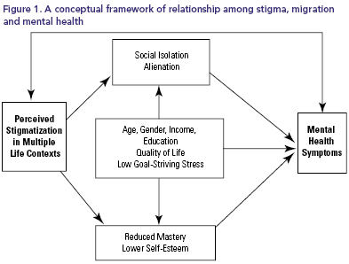 Social Stigma And Mental Health Among Rural To Urban Migrants In