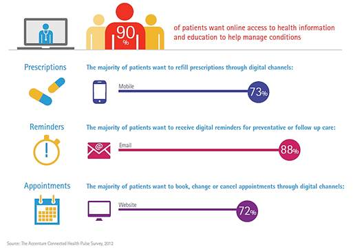Accenture:Is Healthcare Self Service Online Enough to Satisfy ...